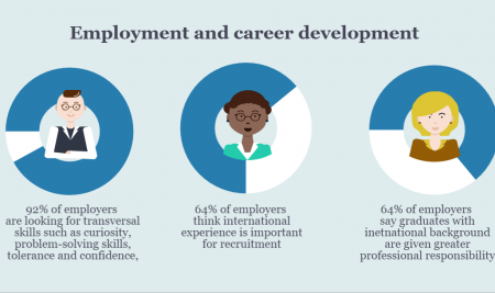 IMPACT OF FOREIGN DEGREES ON STUDENT CAREERS AND EMPLOYMENT